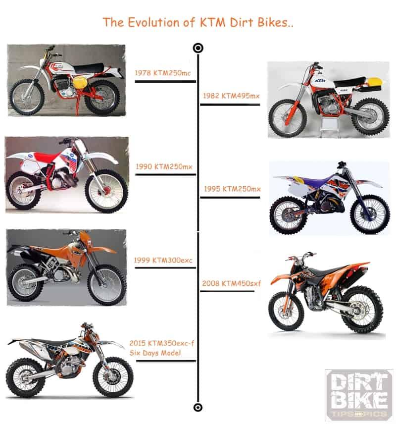 Ktm Dirt Bikes History Origins And 2015