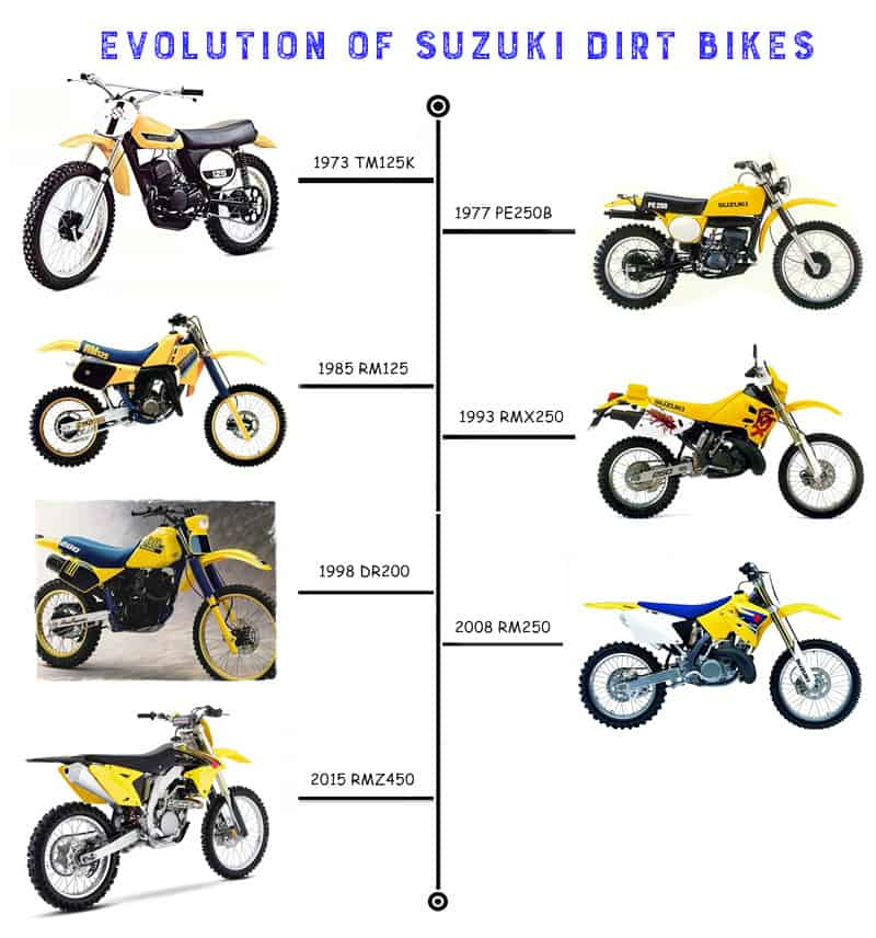 Super Suzuki Dirt Bikes History Where They Are Today Dirt Unemploymentrelief Wooden Chair Designs For Living Room Unemploymentrelieforg