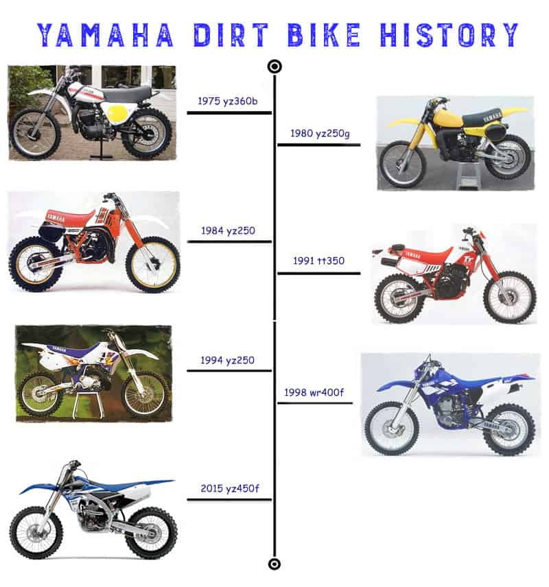 Historical Canadian Events From 1980 2015 Timeline: Dirtbike History